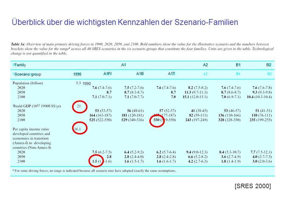 Überblick über die wichtigsten Kennzahlen der Szenario-Familien