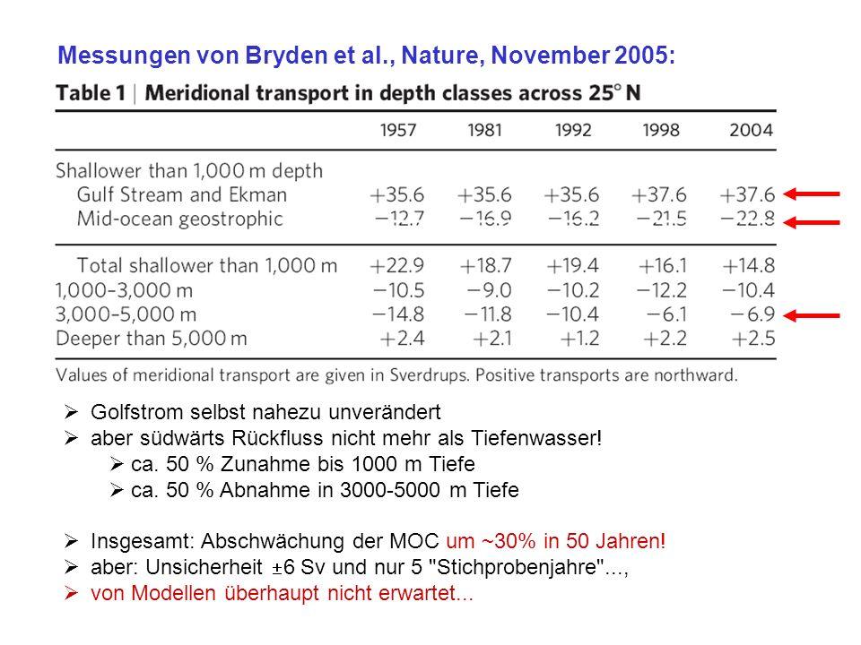 Messungen von Bryden et al., Nature, November 2005: