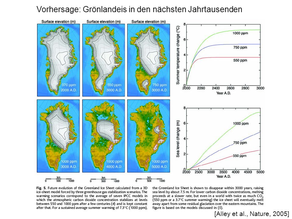 Vorhersage: Grönlandeis in den nächsten Jahrtausenden