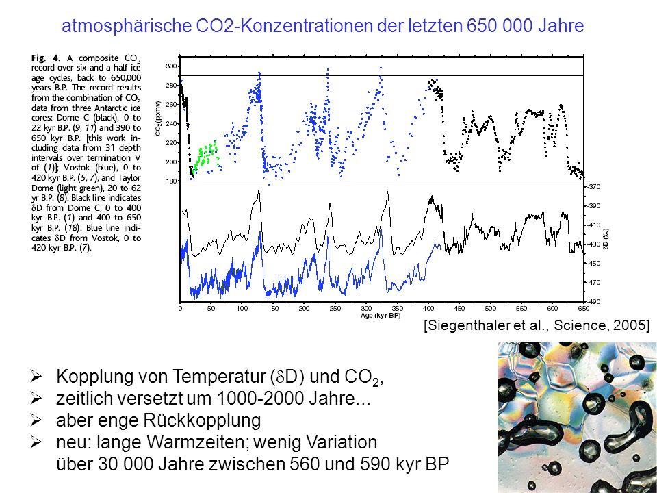 atmosphärische CO2-Konzentrationen der letzten 650 000 Jahre