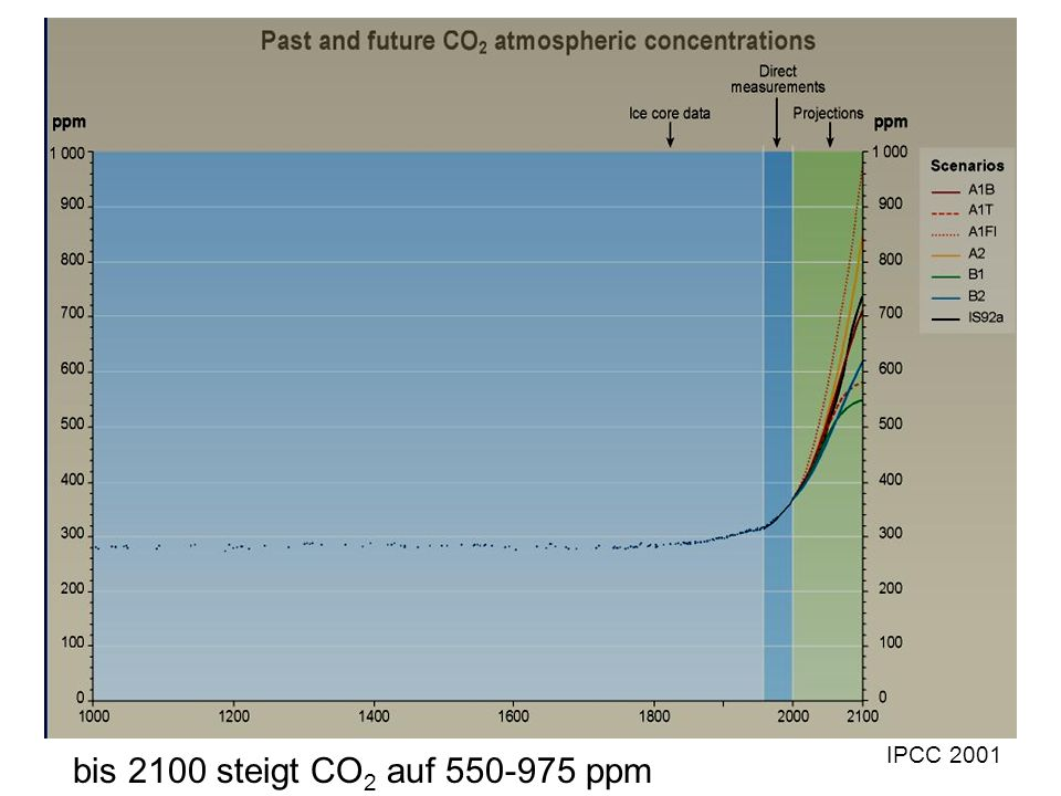 IPCC 2001 bis 2100 steigt CO2 auf 550-975 ppm