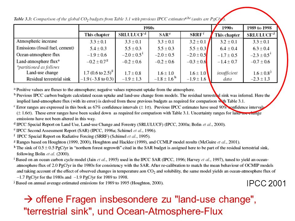 IPCC 2001  offene Fragen insbesondere zu land-use change , terrestrial sink , und Ocean-Atmosphere-Flux.