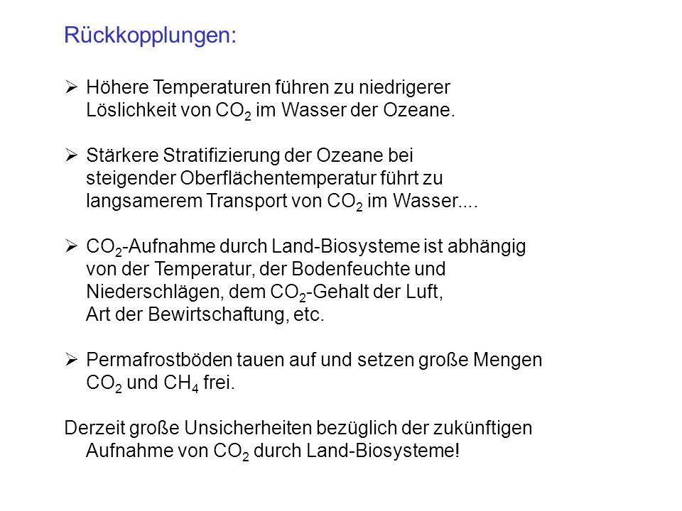 Rückkopplungen: Höhere Temperaturen führen zu niedrigerer Löslichkeit von CO2 im Wasser der Ozeane.