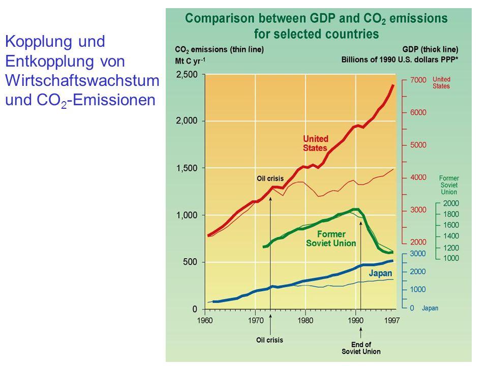 Kopplung und Entkopplung von Wirtschaftswachstum und CO2-Emissionen