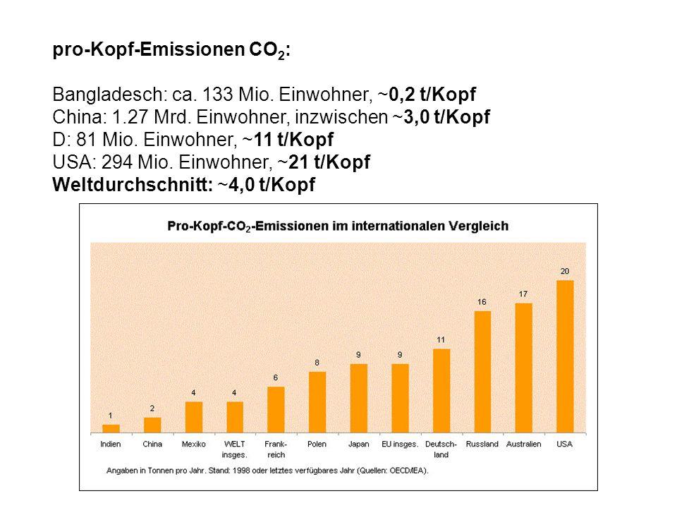 pro-Kopf-Emissionen CO2: