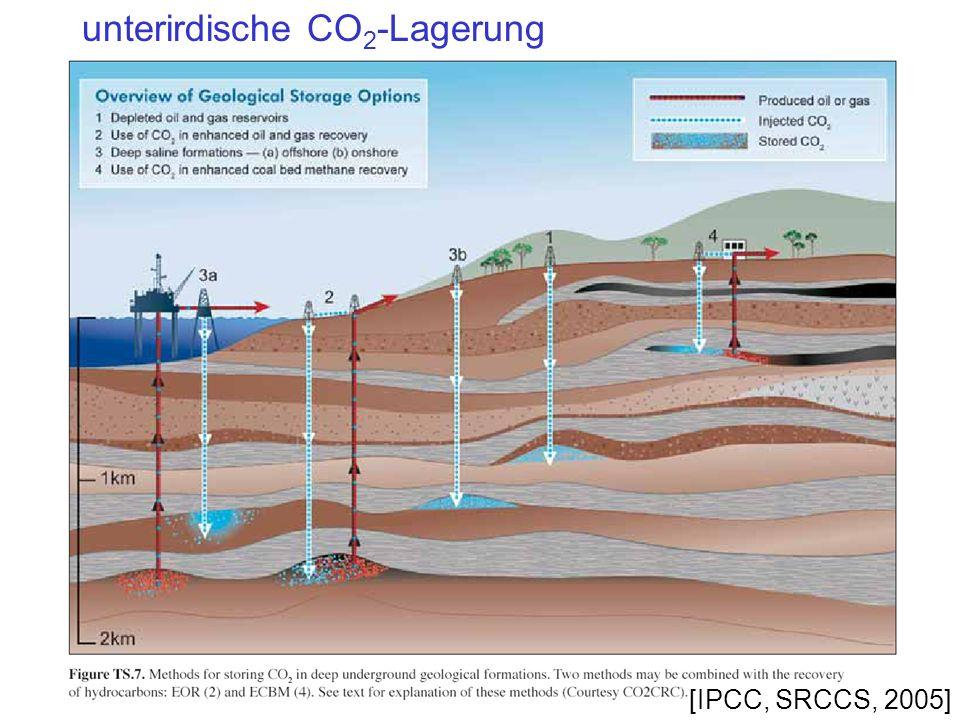 unterirdische CO2-Lagerung
