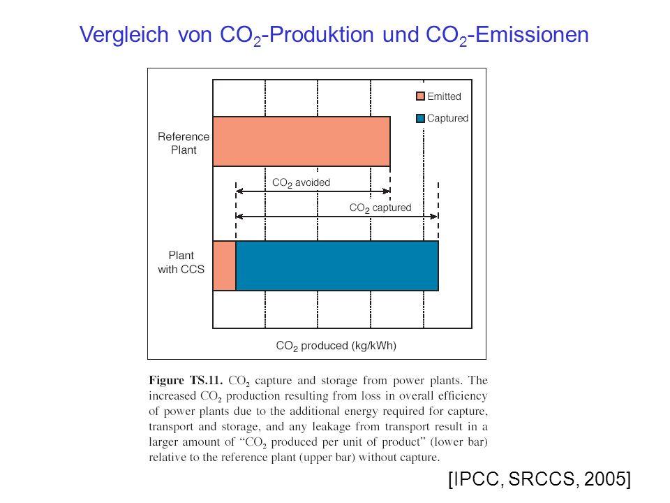 Vergleich von CO2-Produktion und CO2-Emissionen