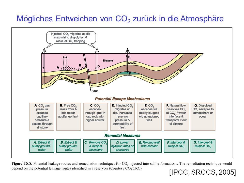 Mögliches Entweichen von CO2 zurück in die Atmosphäre