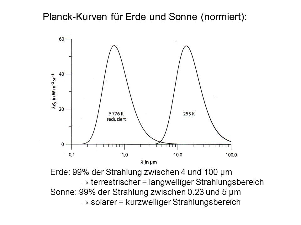 Planck-Kurven für Erde und Sonne (normiert):