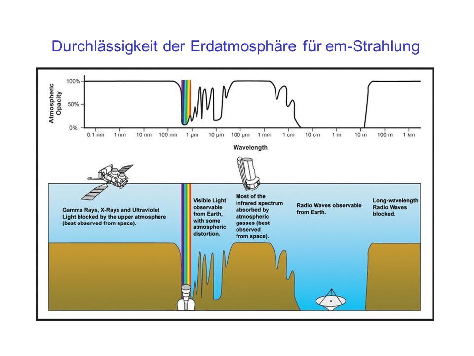 Durchlässigkeit der Erdatmosphäre für em-Strahlung