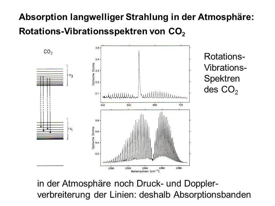 Absorption langwelliger Strahlung in der Atmosphäre:
