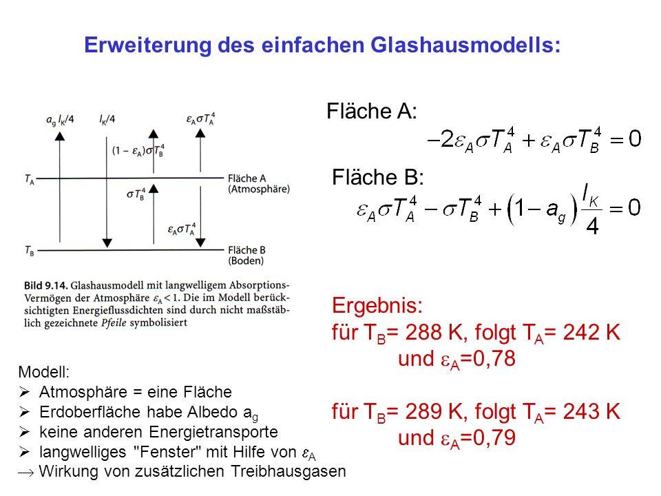 Erweiterung des einfachen Glashausmodells: