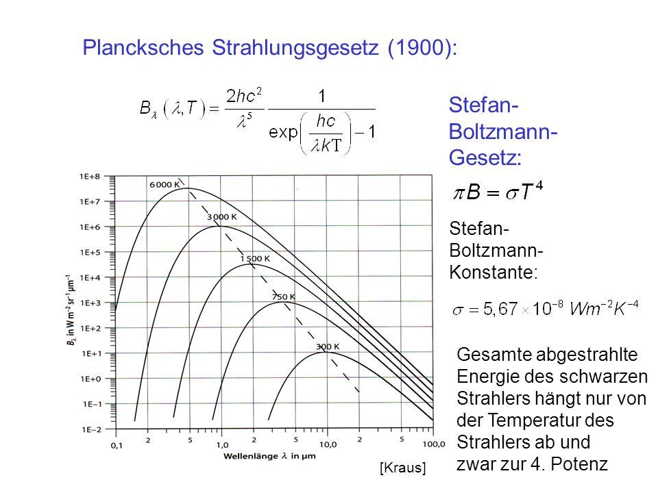 Plancksches Strahlungsgesetz (1900):