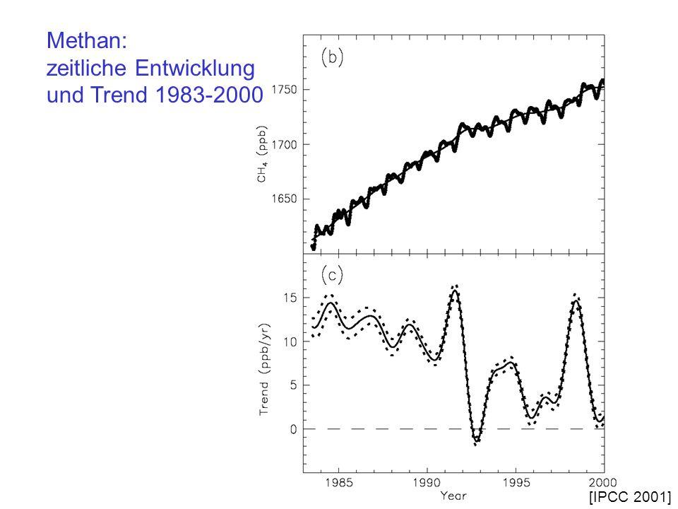 zeitliche Entwicklung und Trend 1983-2000