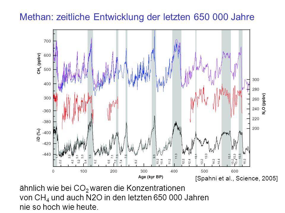 Methan: zeitliche Entwicklung der letzten 650 000 Jahre