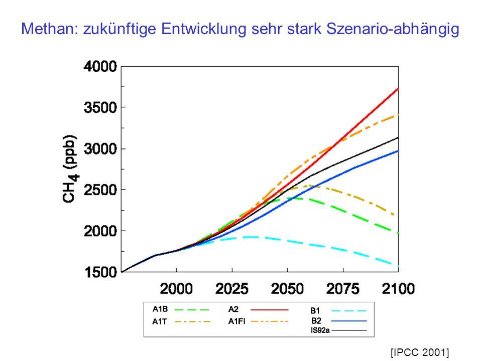 Methan: zukünftige Entwicklung sehr stark Szenario-abhängig