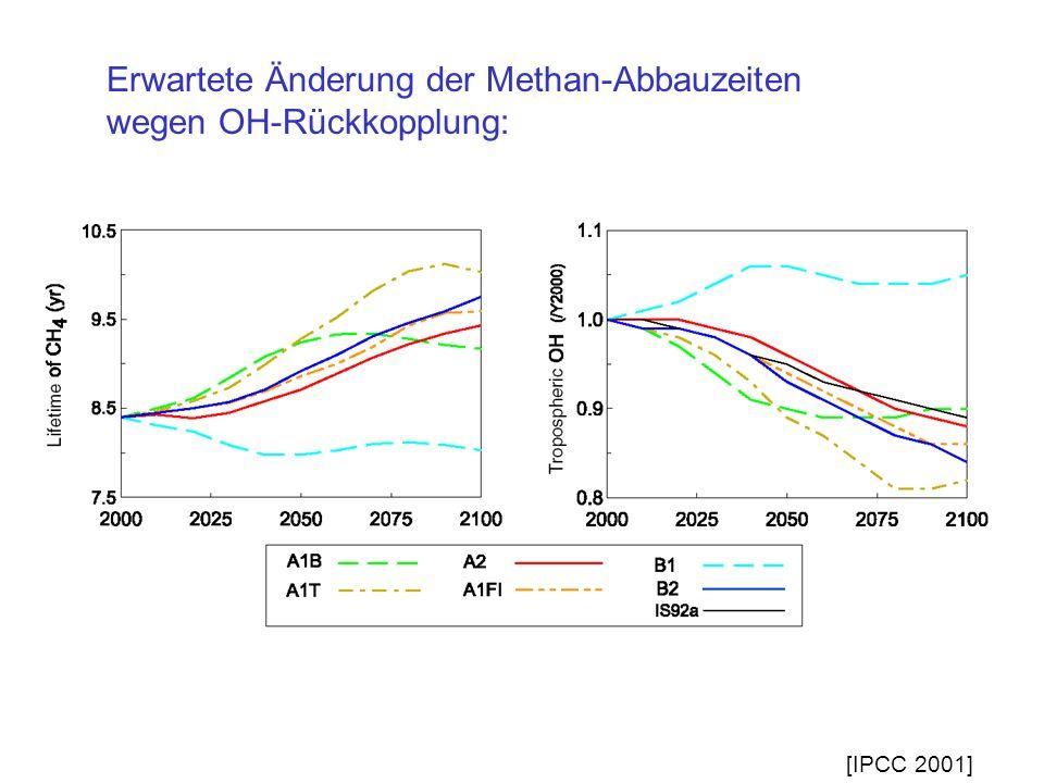 Erwartete Änderung der Methan-Abbauzeiten wegen OH-Rückkopplung: