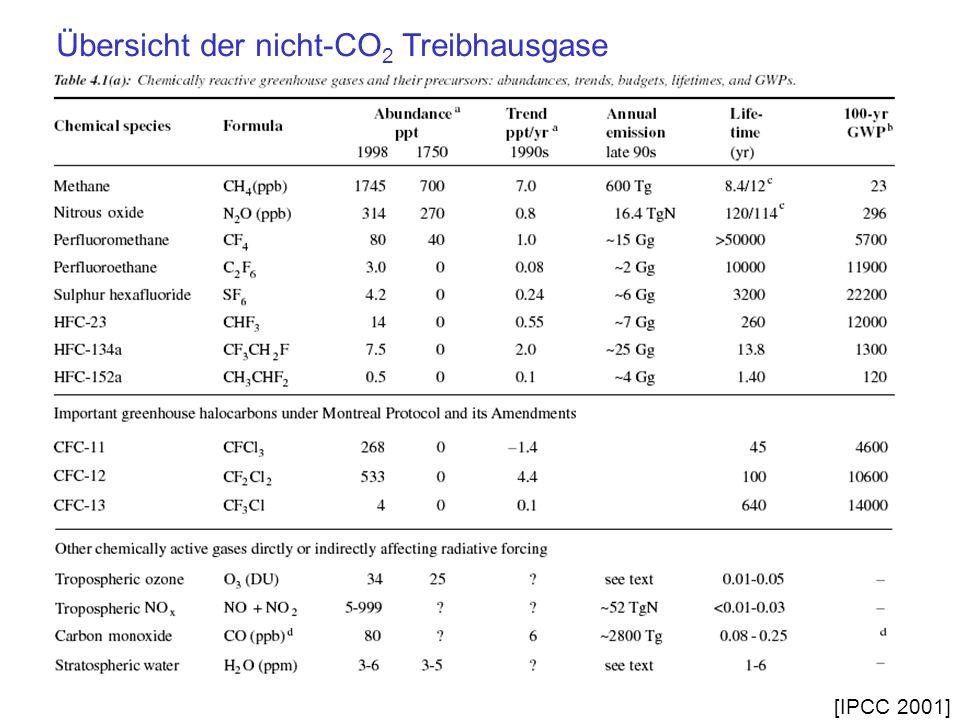 Übersicht der nicht-CO2 Treibhausgase