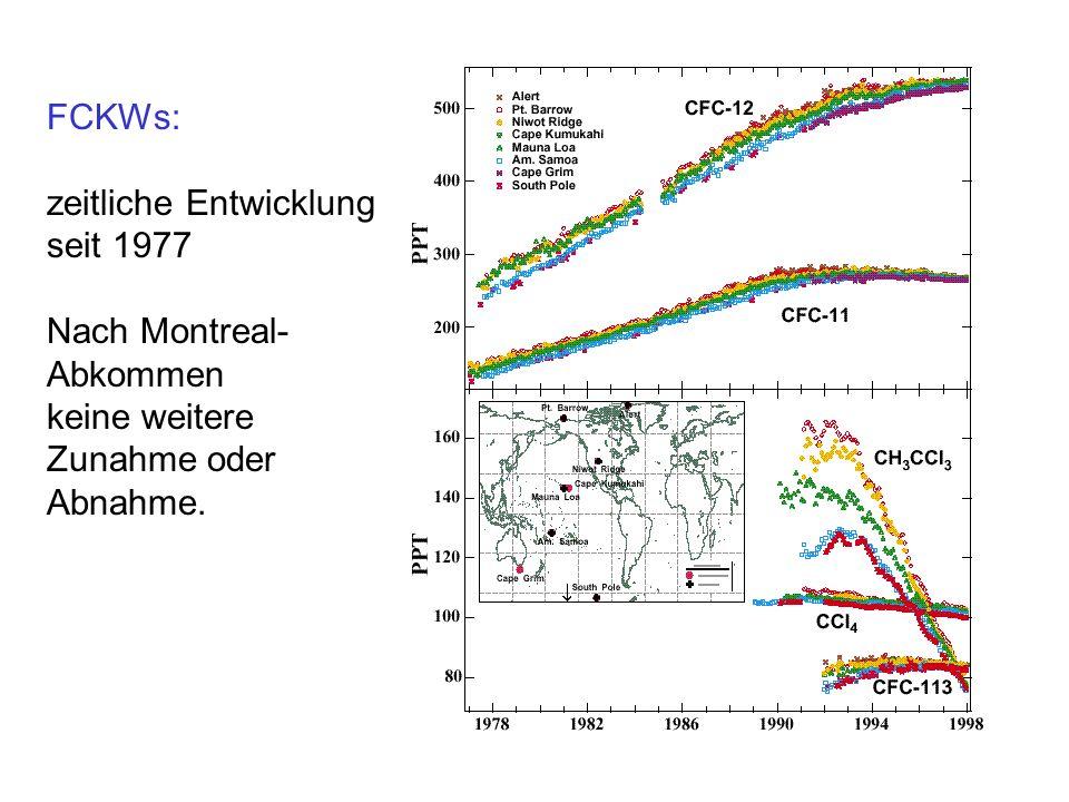 FCKWs: zeitliche Entwicklung seit 1977 Nach Montreal-Abkommen keine weitere Zunahme oder Abnahme.