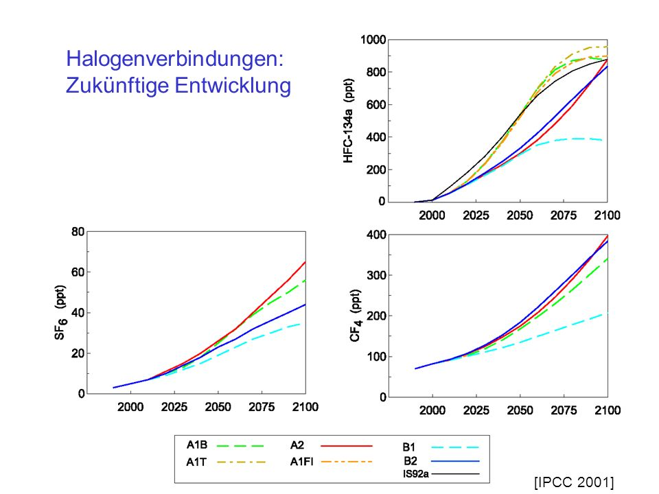 Halogenverbindungen: Zukünftige Entwicklung