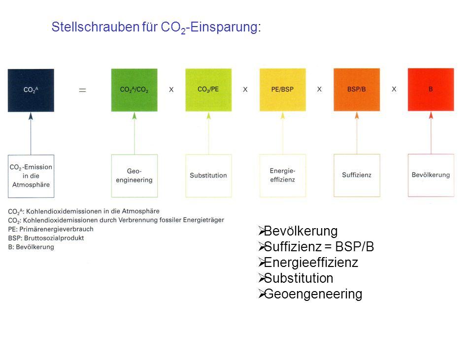 Stellschrauben für CO2-Einsparung: