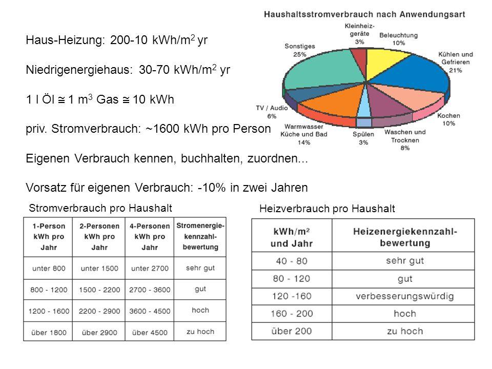 Haus-Heizung: 200-10 kWh/m2 yr Niedrigenergiehaus: 30-70 kWh/m2 yr