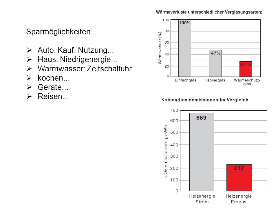 Sparmöglichkeiten...Auto: Kauf, Nutzung... Haus: Niedrigenergie... Warmwasser: Zeitschaltuhr... kochen...