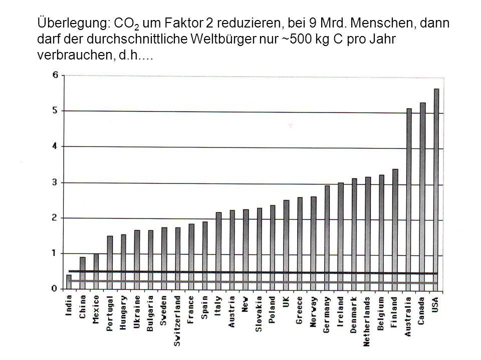 Überlegung: CO2 um Faktor 2 reduzieren, bei 9 Mrd. Menschen, dann