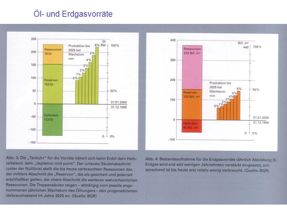 Öl- und Erdgasvorräte
