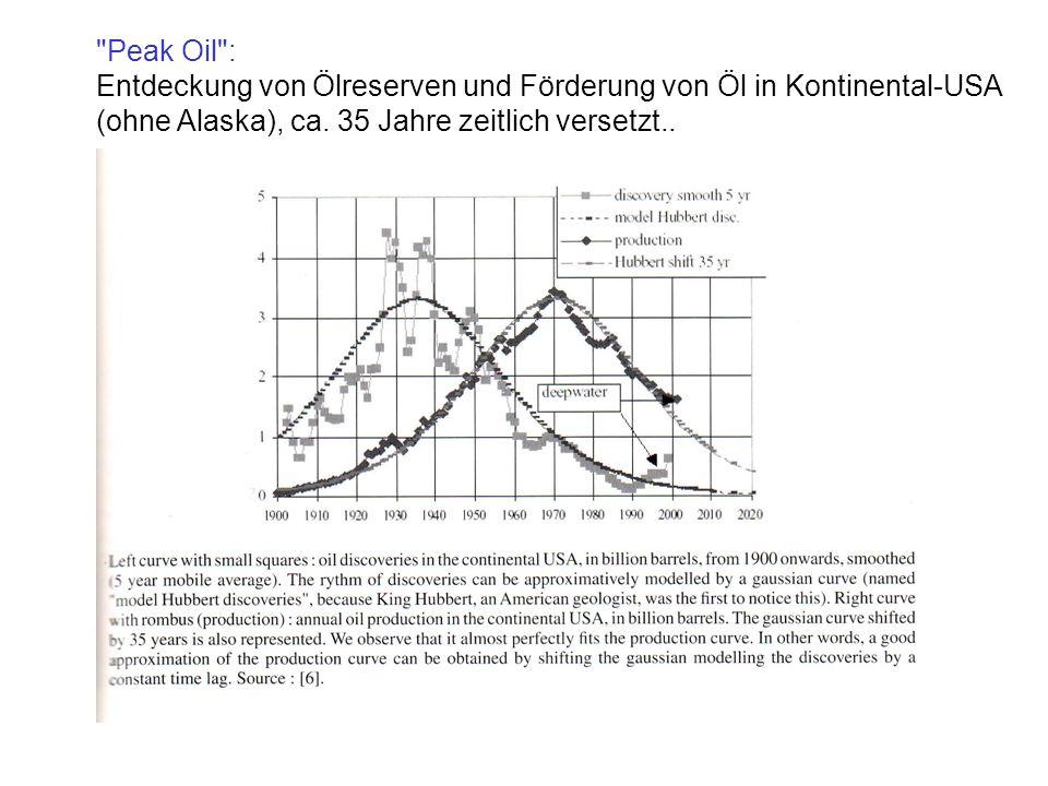 Peak Oil :Entdeckung von Ölreserven und Förderung von Öl in Kontinental-USA.