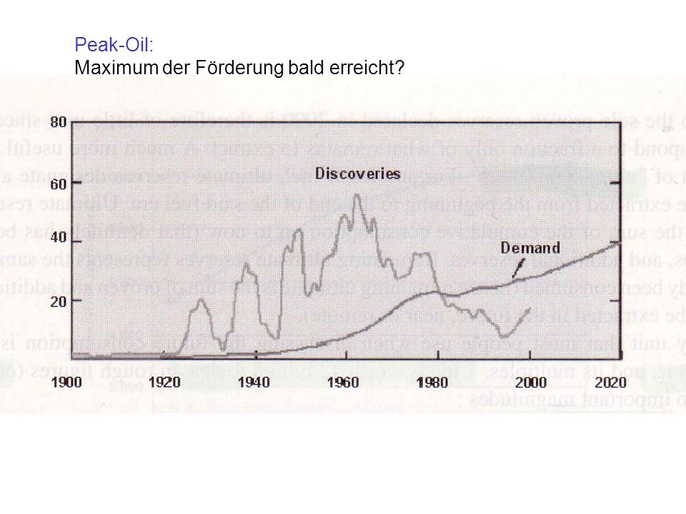 Peak-Oil: Maximum der Förderung bald erreicht