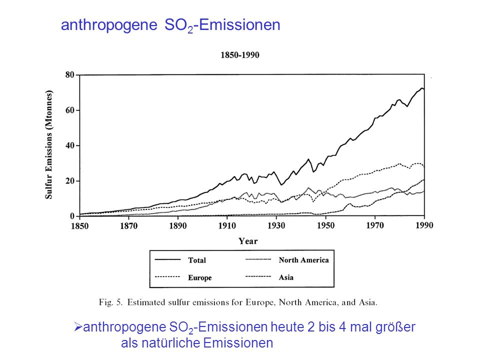 anthropogene SO2-Emissionen