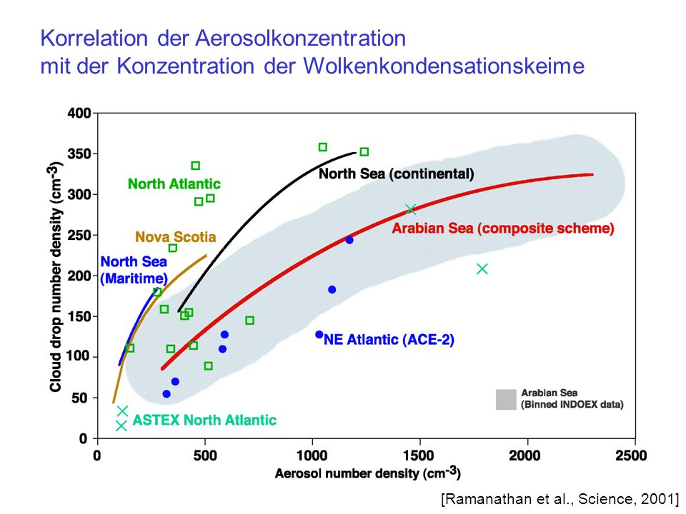 Korrelation der Aerosolkonzentration