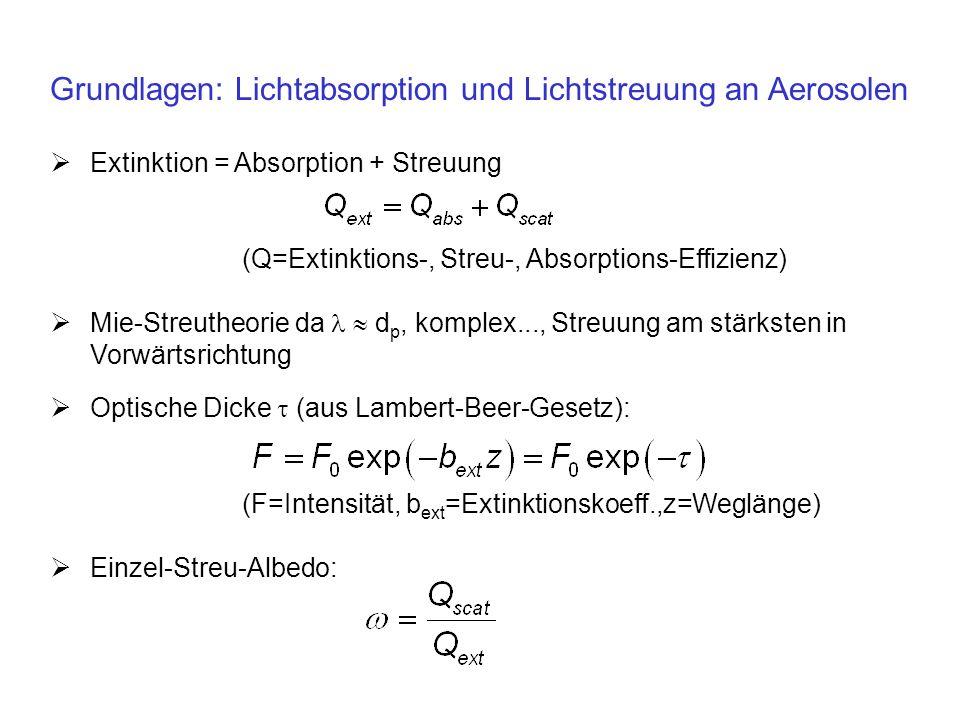 Grundlagen: Lichtabsorption und Lichtstreuung an Aerosolen