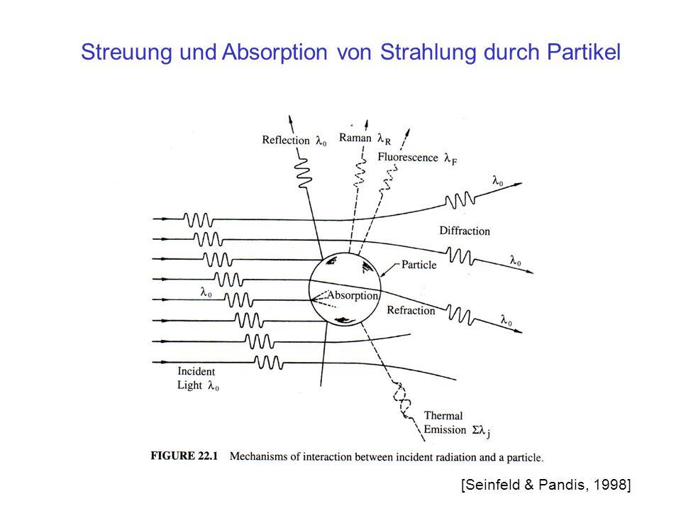 Streuung und Absorption von Strahlung durch Partikel