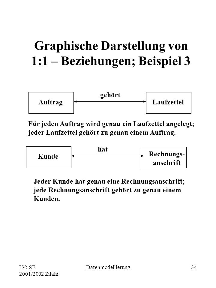 Graphische Darstellung von 1:1 – Beziehungen; Beispiel 3