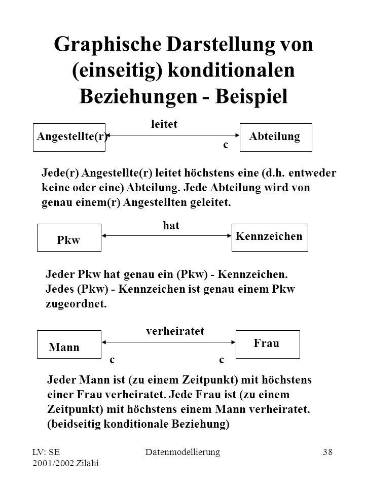 Graphische Darstellung von (einseitig) konditionalen Beziehungen - Beispiel