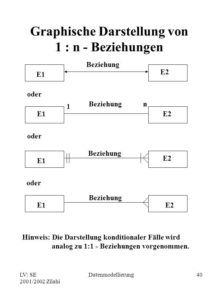 Graphische Darstellung von 1 : n - Beziehungen