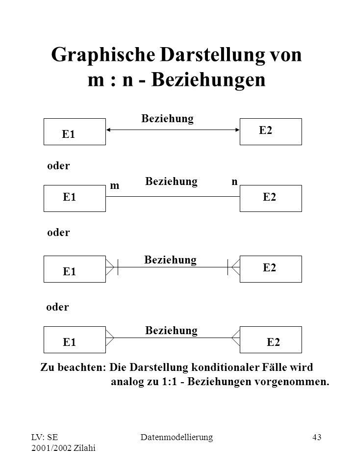 Graphische Darstellung von m : n - Beziehungen