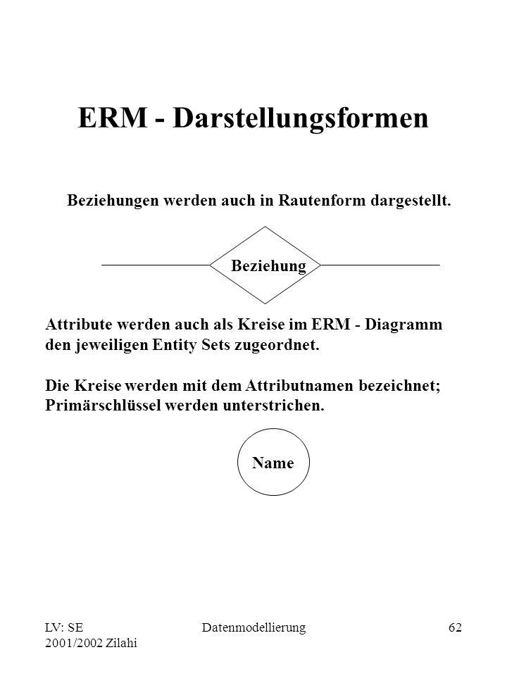 ERM - Darstellungsformen