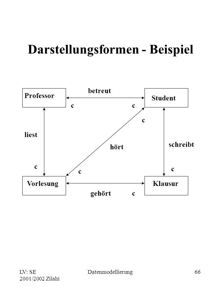 Darstellungsformen - Beispiel