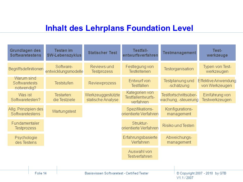 Inhalt des Lehrplans Foundation Level
