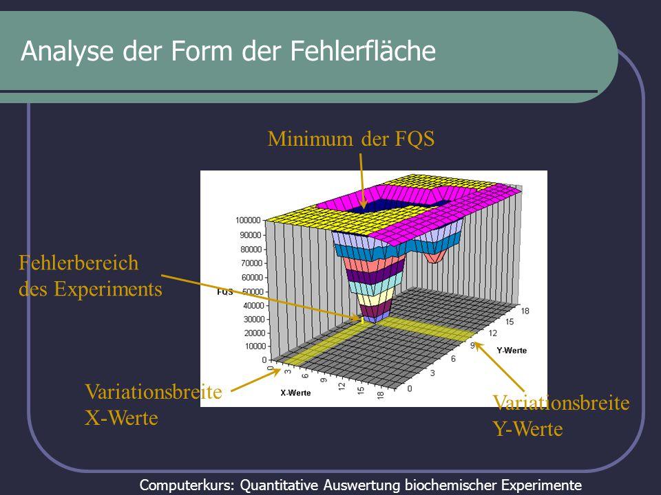 Analyse der Form der Fehlerfläche