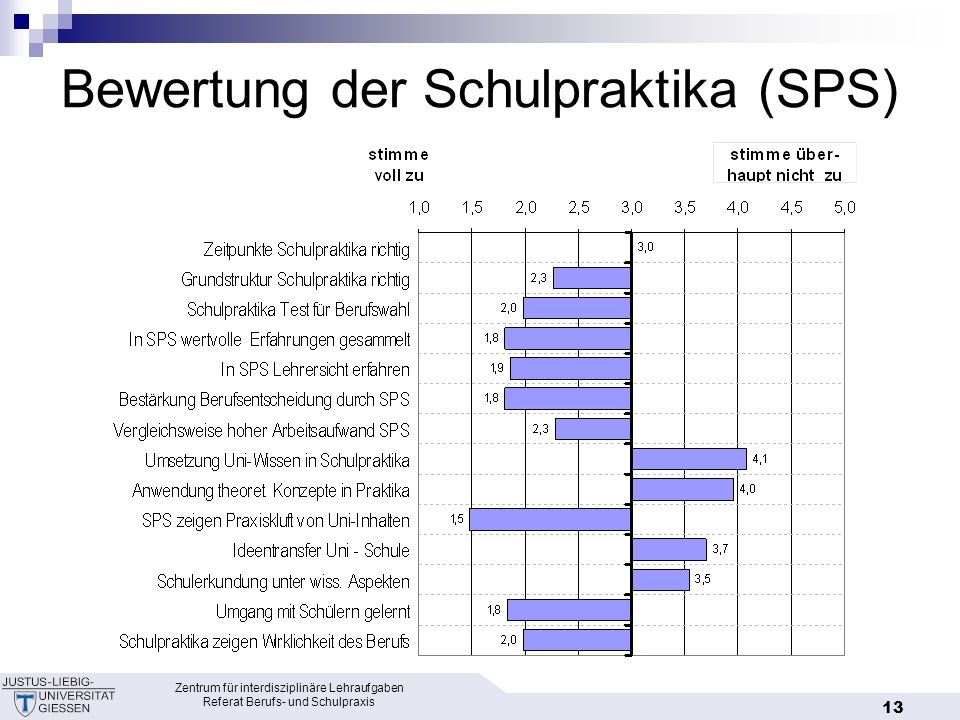 Bewertung der Schulpraktika (SPS)