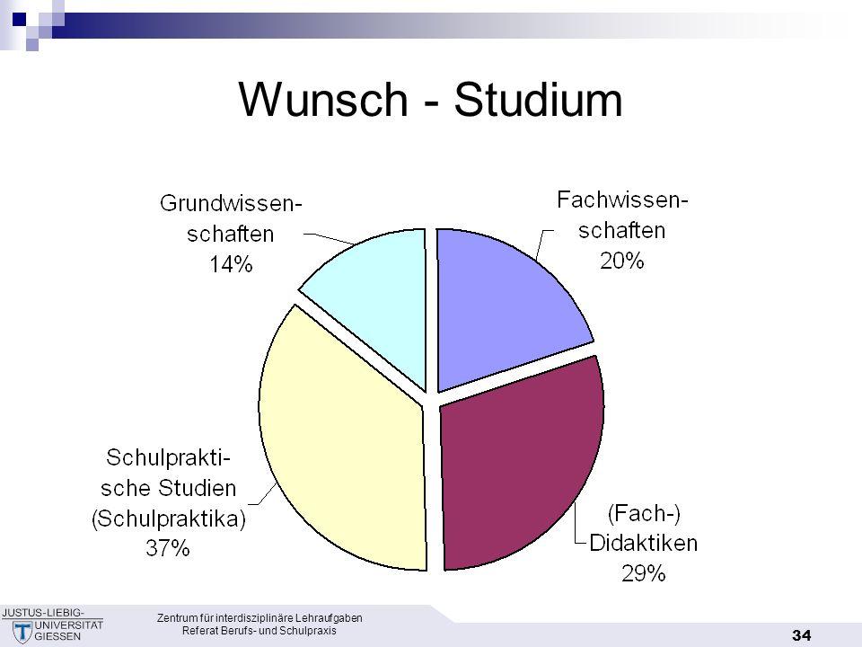 Wunsch - Studium Zentrum für interdisziplinäre Lehraufgaben