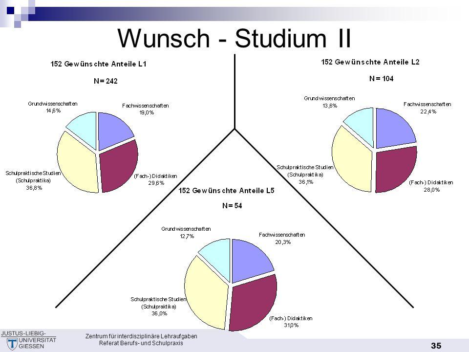 Wunsch - Studium II Zentrum für interdisziplinäre Lehraufgaben