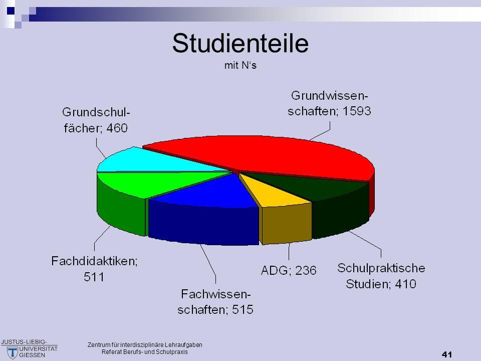 Studienteile mit N's Zentrum für interdisziplinäre Lehraufgaben