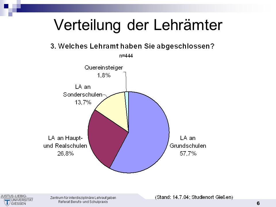 Verteilung der Lehrämter