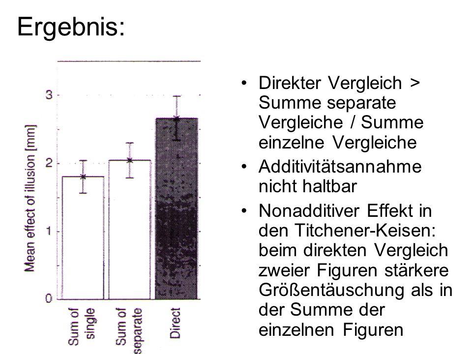 Ergebnis: Direkter Vergleich > Summe separate Vergleiche / Summe einzelne Vergleiche. Additivitätsannahme nicht haltbar.