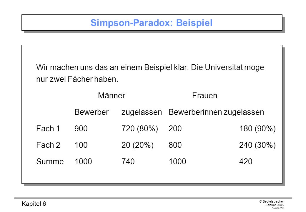 Simpson-Paradox: Beispiel
